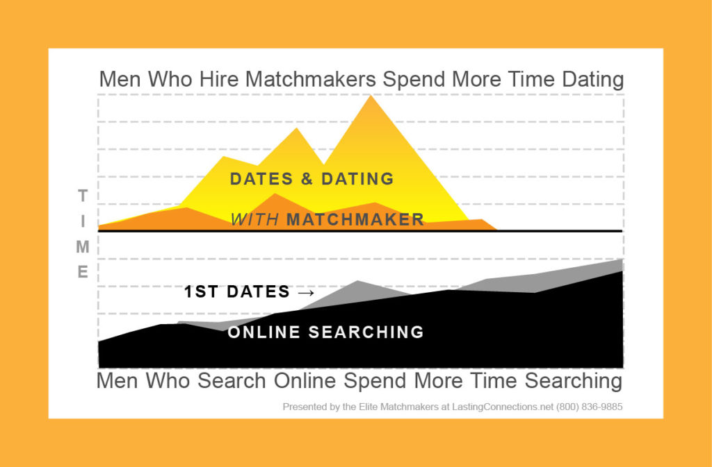 connections dating and matchmaking services